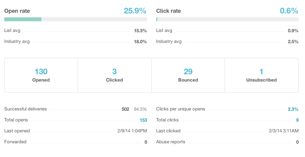 Clicks Rates in MailChimp