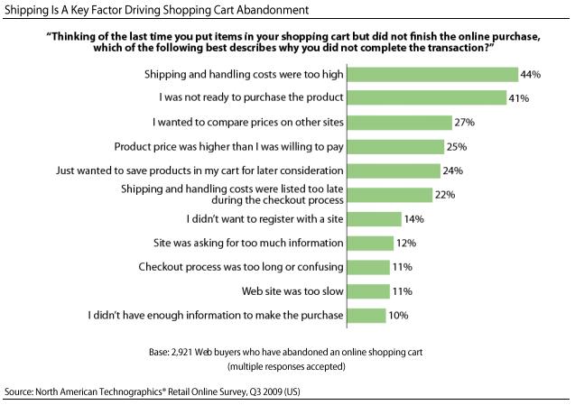 Shopping Cart Abandonment Graph