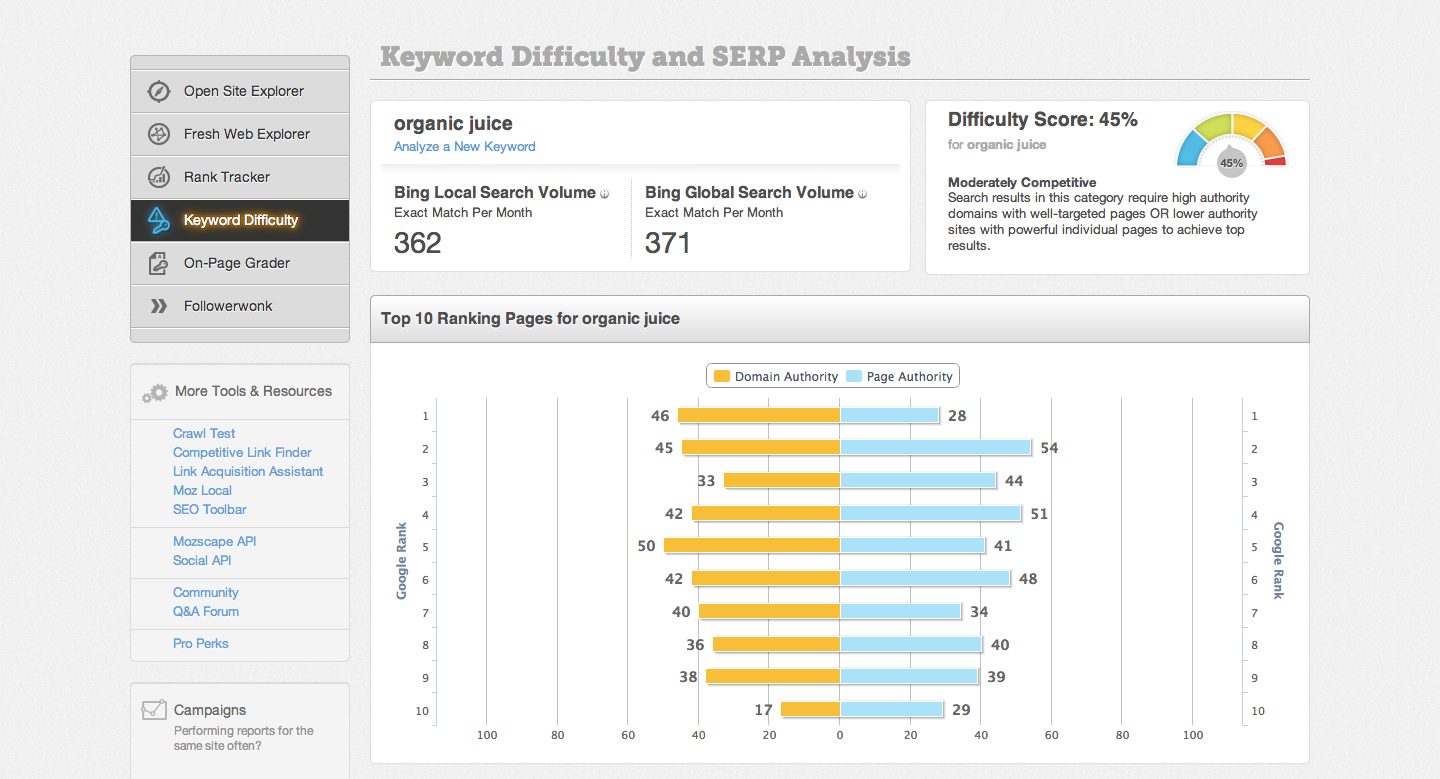 Moz keyword difficulty and SERP analysis tool