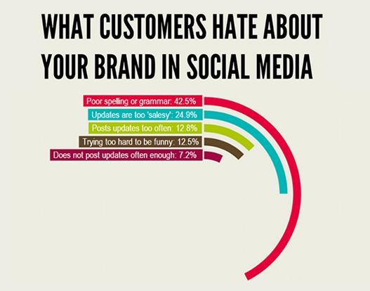 What customers hate about your brand in social media