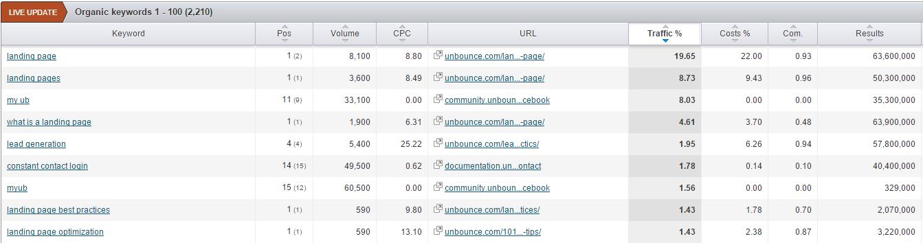 SEMrush's keywords rankings for unbounce.com