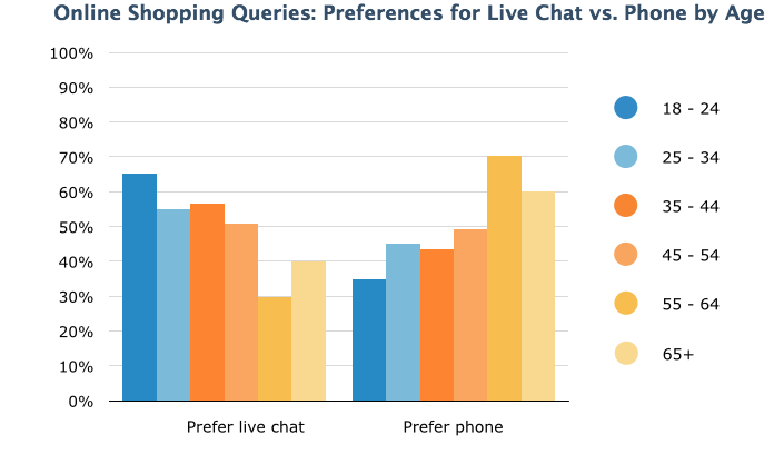 This graphs shows how millennials prefer to use live chat as a form of customer support.